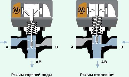 Esbe - клапан трехходовой: инструкция